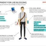 Liveblogging Test